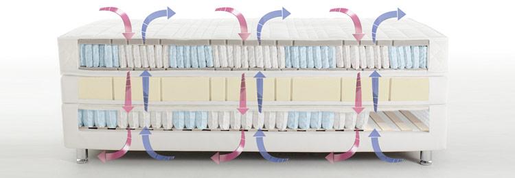 boxspring betten ruf betten in karlsruhe knielingen. Black Bedroom Furniture Sets. Home Design Ideas